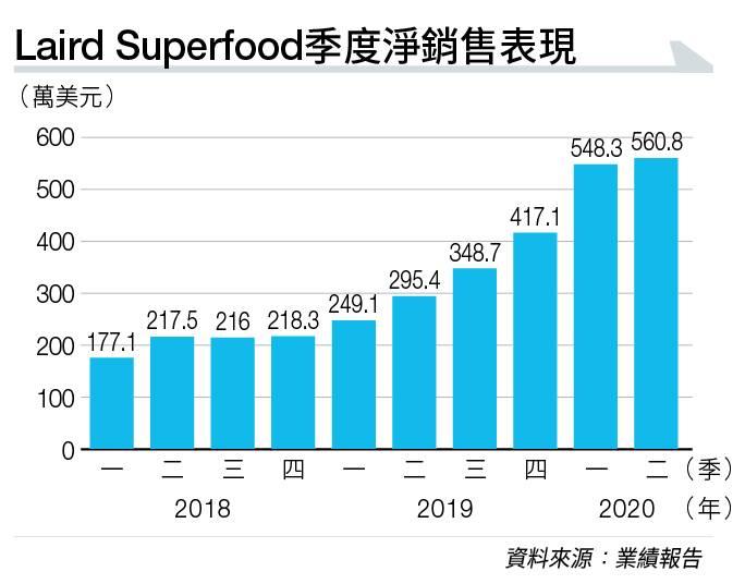 衝浪躍出40億市值 Laird Superfood搶佔小眾市場