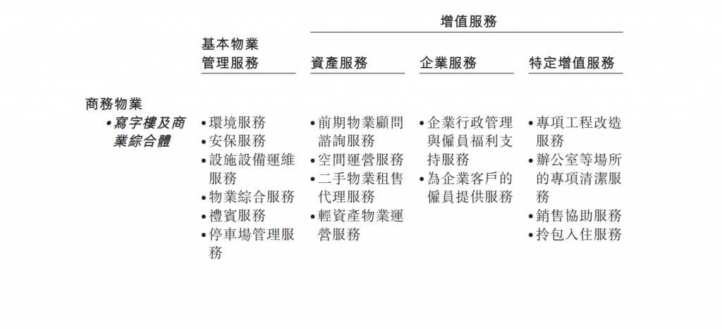 騰訊、京東概念股 卓越商企孖展超購148倍 罕有主打商業類物管服務 抽唔抽得過?