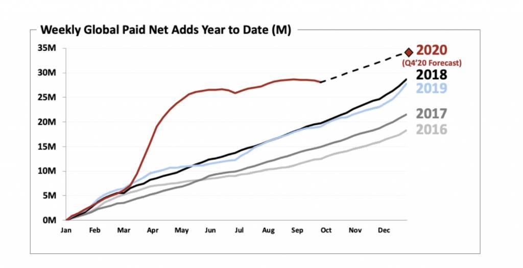 Netflix第三季業績出爐 會員人數及每股盈利均遜預期 料下半年增長放緩 股價急跌6%