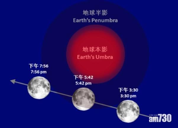 半影月食月底出現  歷時料逾2小時