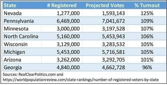 【美國大選】特朗普仲有機會!入稟6個州份挑戰點票結果 𠵱家要點先可以贏?
