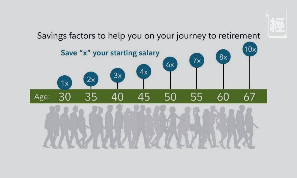 30歲身家應有幾多錢?調查顯示港人平均月儲7,000元 教你計算各年紀儲錢標準 附5大儲錢貼士|吳柏筇