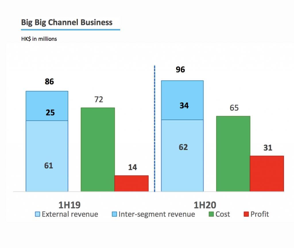 【萬千星輝賀台慶】回顧TVB上半年業績 指疫情令廣告收入大跌近7成 對家ViuTv的廣告收入不跌反升X%?