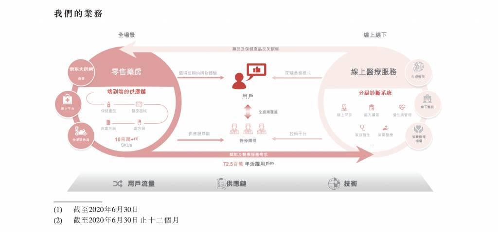 京東健康 06618 招股 ipo 新股 入場費 平安好醫生