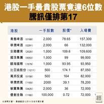 【#經一圖解】 港股一手最貴股票竟然高達6位數字!