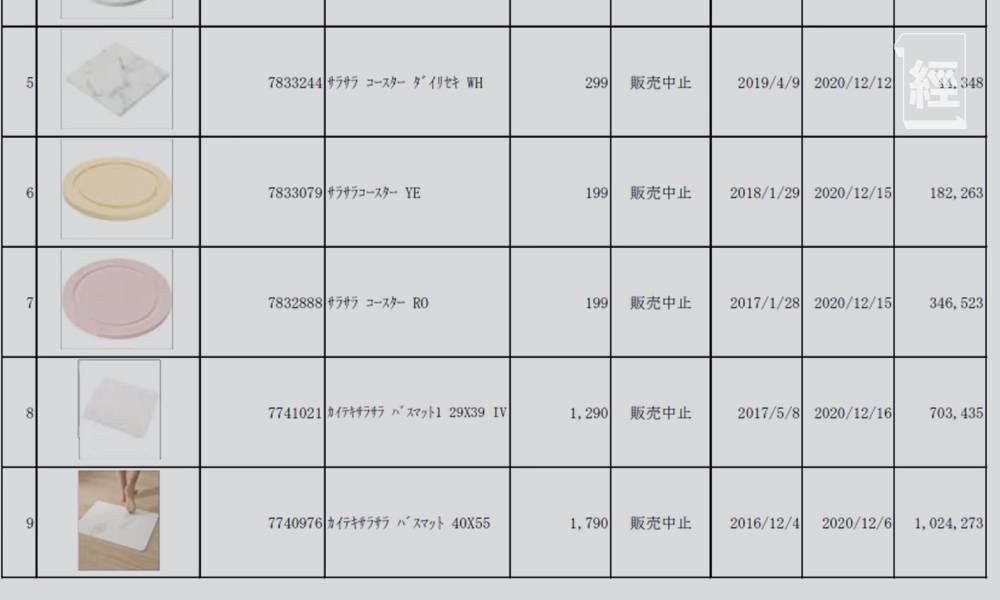 多款中國製珪藻土浴室墊、杯墊含超級致癌物石棉 日本4度回收 一文看清回收產品