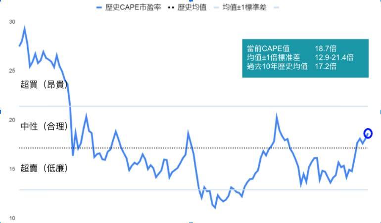 資料來源:巴克來,中國股市歷史(Cylical-adjusted Price-to-Earnings) CAPE市盈率由2010年1月31日至2020年11月30日,原數據來自席勒巴克來指數,再由筆者整理分析及計算10年均值及標準差後編繪