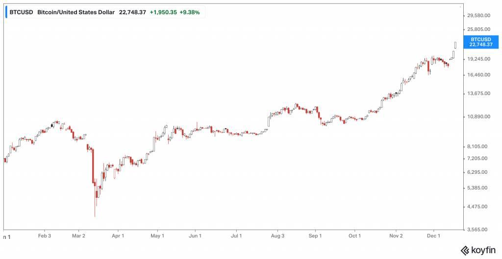 [比特幣概念股]比特幣一日升2成 想買但擔心平台不安全 有5隻概念股跟足升幅普通平台都買到