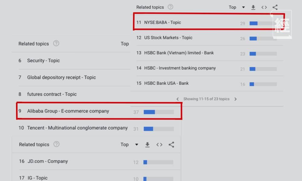 Google搜尋排行榜Top5 搜尋次數最多是XX 呢隻傳統經濟股也上榜!
