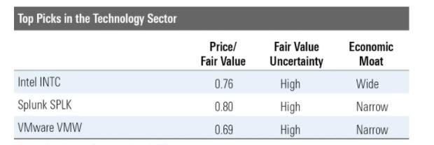 嚴選33隻依然被低估的股票!科技股未玩完仲有排升 晨星:沒有泡沫