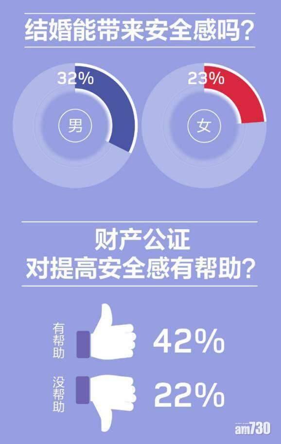 【愛情&麵包都要】內地婚戀報告:女方期望另一半月入近1.2萬