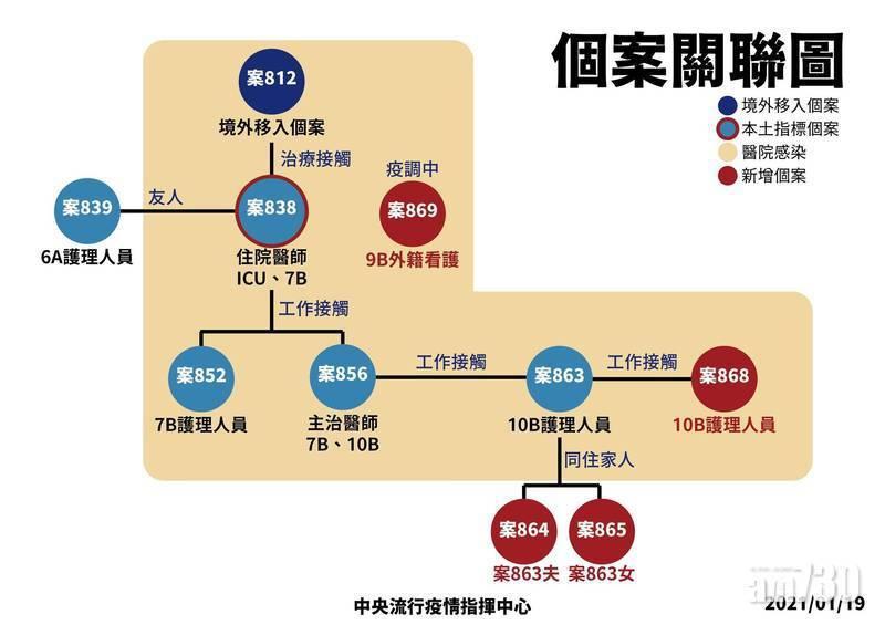 【新冠肺炎】台灣再增4人確診 化學兵進駐醫院消毒