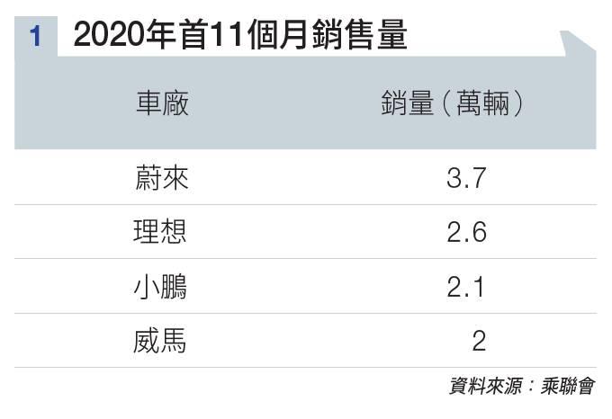 Tesla中國產電動車減價 蔚來最傷但稱Tesla不是對手 盤點熱炒概念股
