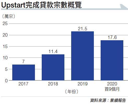 【美股推薦】AI貸款平台Upstart 瞄汽車市場 業務創新高