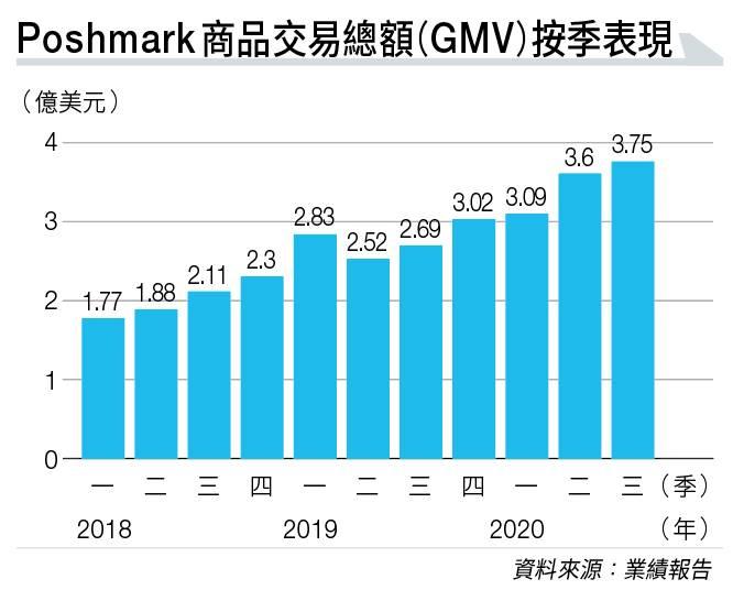 【美股推薦】二手衫交易平台Poshmark瞄準Z世代市場 首日掛牌大漲逾140%