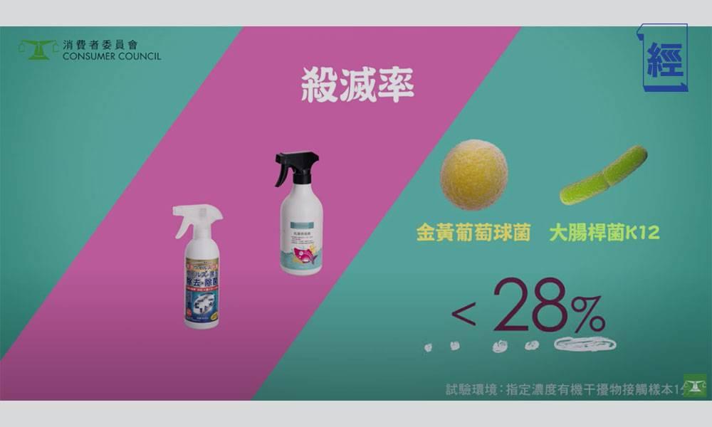【消委會】八成消毒噴劑效能參差 漂白水酒精較經濟可靠