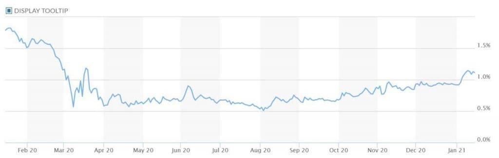 【投機VS投資】Bitcoin三大扣分位注定只可投機 債市有跡可尋才像投資