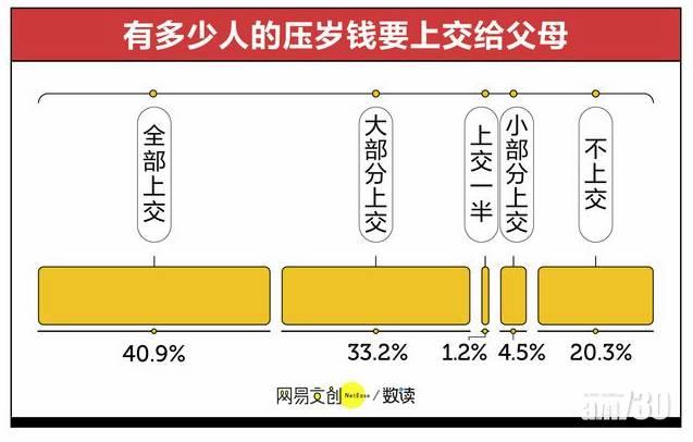 內地壓歲錢調查報告:得20.3%唔使上交父母