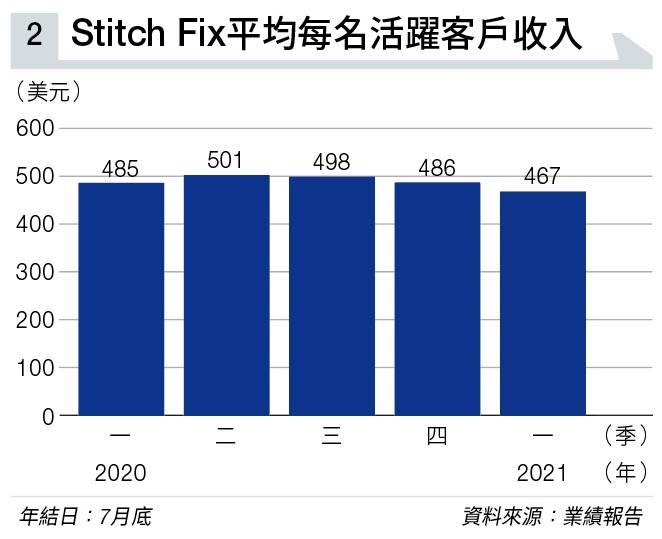 服裝界顛覆者Stitch Fix 靠大數據賣衫賣造型