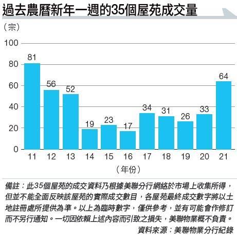 樓市成交幾乎倍增 後市持續升溫!精明買家偷步買樓的4大原因|布少明