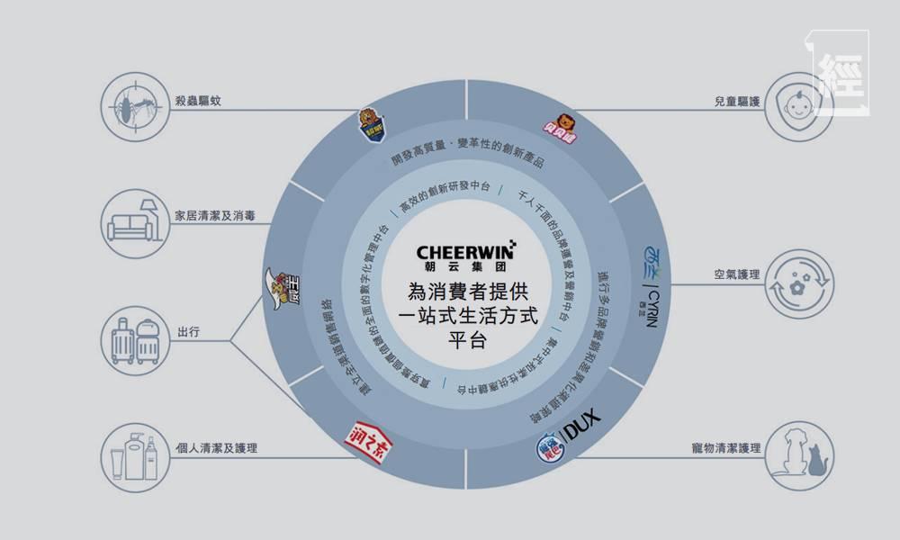 內地綜藝「贊助王」立白旗下朝雲6601今起招股 入場費4,646元 帶擘藍月亮齊齊升?