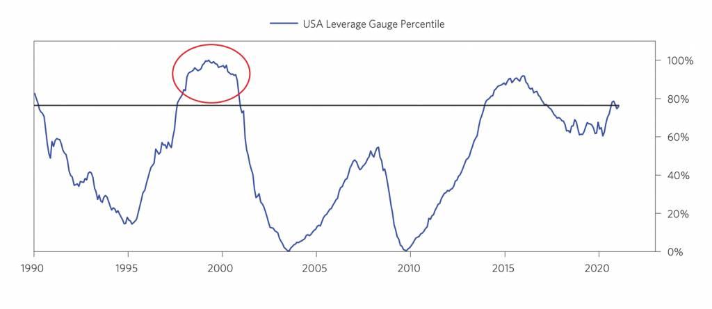 橋水創辦人達里奧6大泡沫指標 美股離爆破僅一步之遙 指標也適用於個股分析