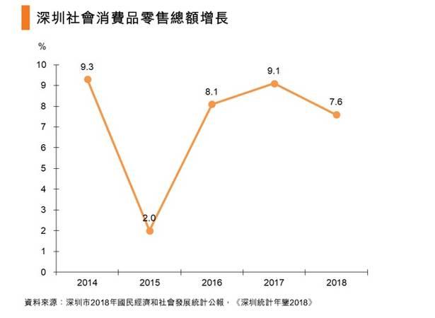 深圳消費市場概覽|香港貿發局經貿研究