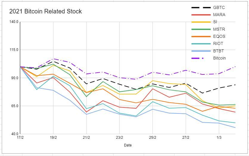 比特幣概念股跟不升比特幣升幅。(圖:行為金融學 QT)