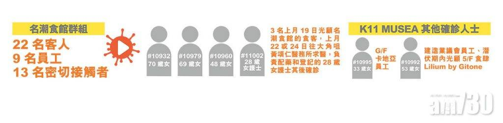 名潮食館群組增至44人 3確診食客求醫 護士亦中招