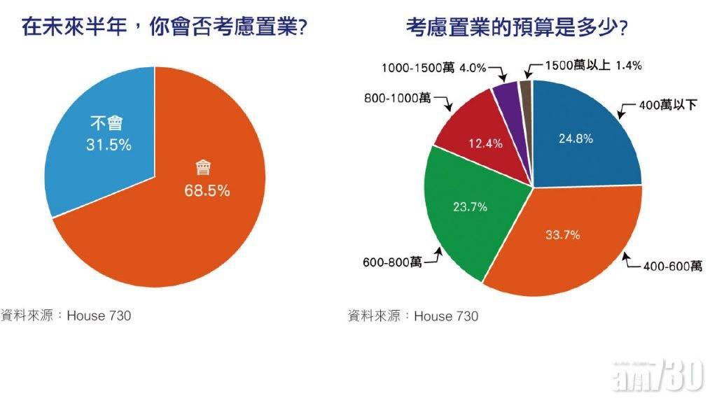 【HOUSE730搵樓大本營】HOUSE730調查顯示:「七成人」考慮未來半年置業
