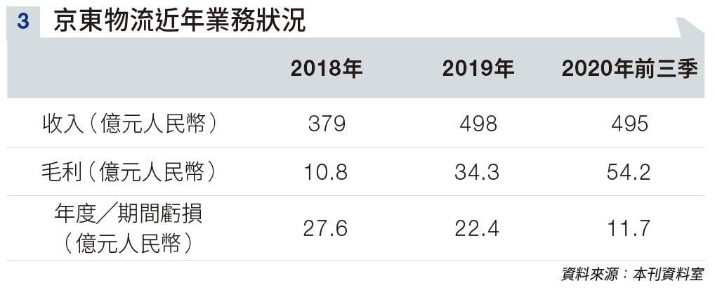 【新股上市】京東物流不只做物流 毛利率三年躍升8% 強大護城河 自動化系統拋離對手