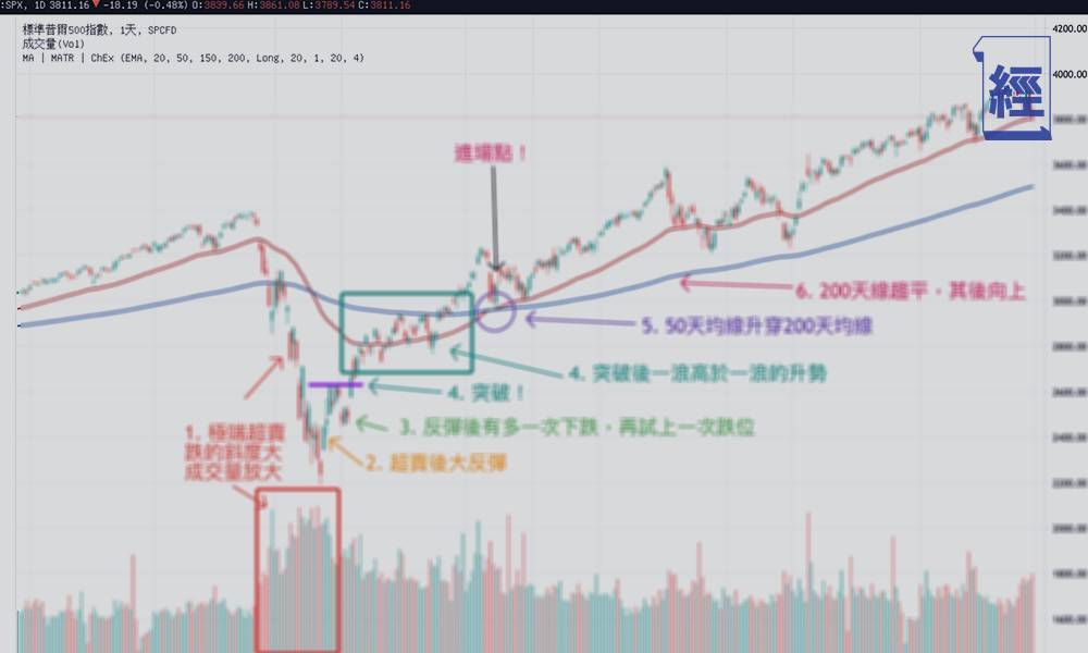 港股、美股大跌 何時才見底?認住一個數據+6大入市訊號 或是入市良機