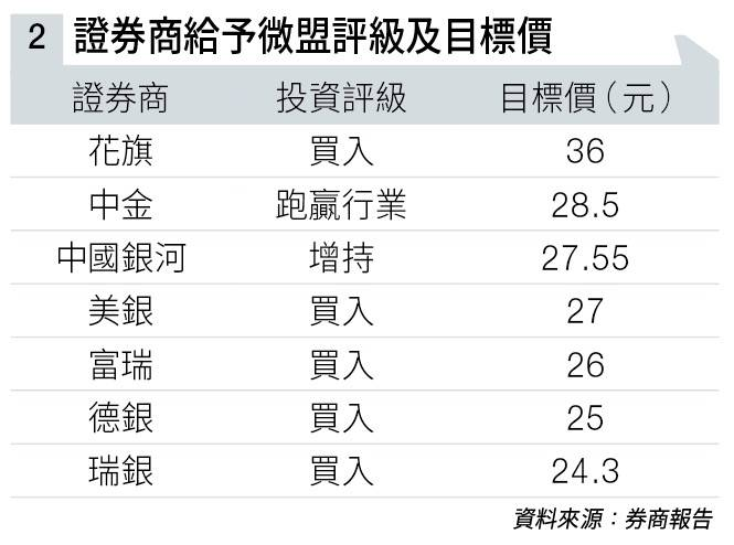 「SaaS一哥」微盟一年多升10倍 騰訊潛力股仲有得升 收入望爆升80%