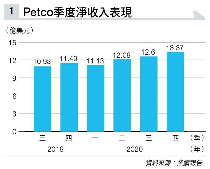 疫情激發養寵物潮 Petco生意愈做愈旺 收入連續九季見增長