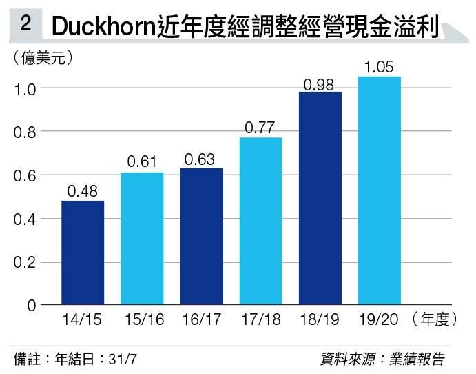 唯一上市加州酒莊 奧巴馬就職典禮午宴都選用 Duckhorn延續增長神話
