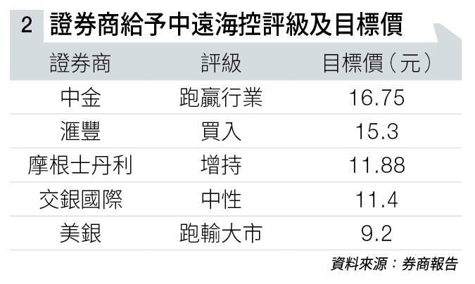 航運股接連報喜 中遠海控盈利倍增 迎來價值重估 股價望再升30%