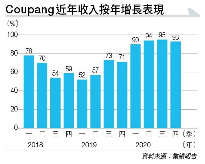 南韓最大電商Coupang背靠軟銀 踏上「亞馬遜之路」 收入高速增長宜Strong Hold!