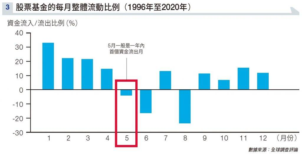 玄學炒股法|風水指數準確預測2至4月大市走勢 料「5窮月」恒指表現未必差!