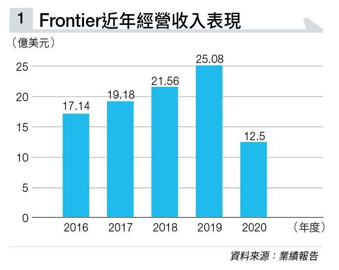 廉航Frontier疫情期每日燒錢1,560萬 後疫情時代以環保為名吸客 需求及股價率齊起飛
