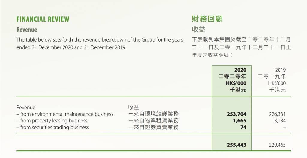 集團3大業務業績(年報截圖)