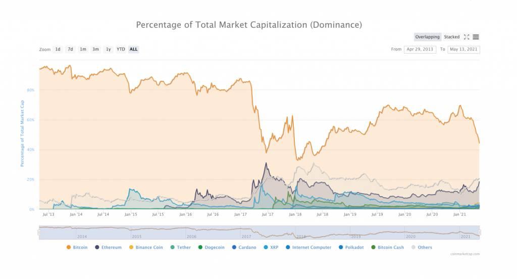 該數據已跌至42.2%,距離臨界點僅差2.2個百分點。(CoinMarketCap截圖)