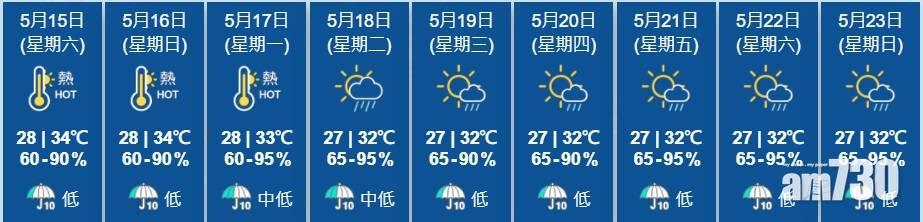 今日熱辣辣錄34度 創本年最高氣溫