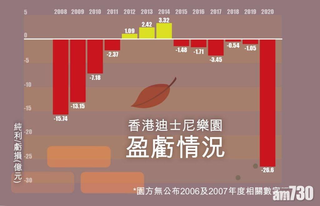 疫情重創 香港迪士尼蝕逾26億開園新高 暫不裁員望保7千員工飯碗