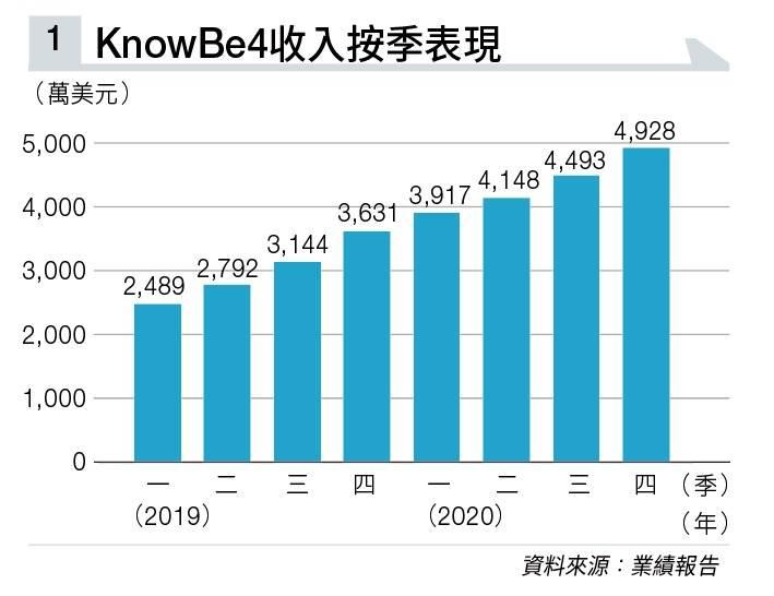 網絡安全培訓有錢景 KnowBe4獲全球第一黑客執教 首日掛牌大升逾50%