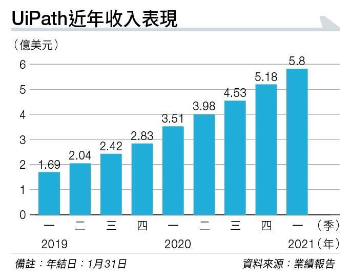 【契媽新寵】自動化軟體UiPath收入兩年增逾2倍 上市首日飆23% Cathie Wood一直加倉