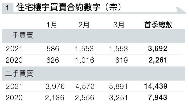首季二手買賣登記共14,439宗,較去年同期第一季大升81.8%。