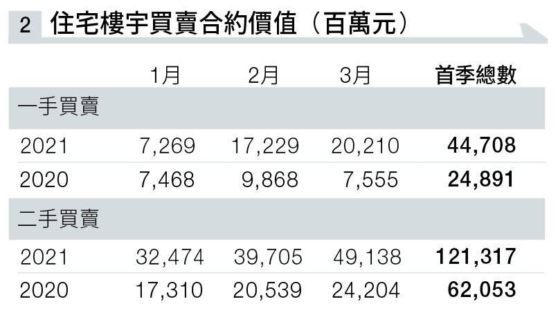 首季二手買賣成交額總值1,213億元,較去年同期第一季大升95.5%,反映二手市場買賣同樣活躍。