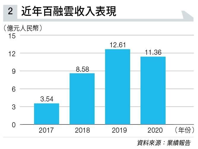 「SaaS第一股」百融雲(6608)上市以來「深潛」40% 是時候趁低吸納 隨時爆升近9成