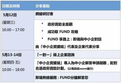 【資助基金懶人包】點先借到低息貸款?「中小企融資擔保計劃」幫到你!