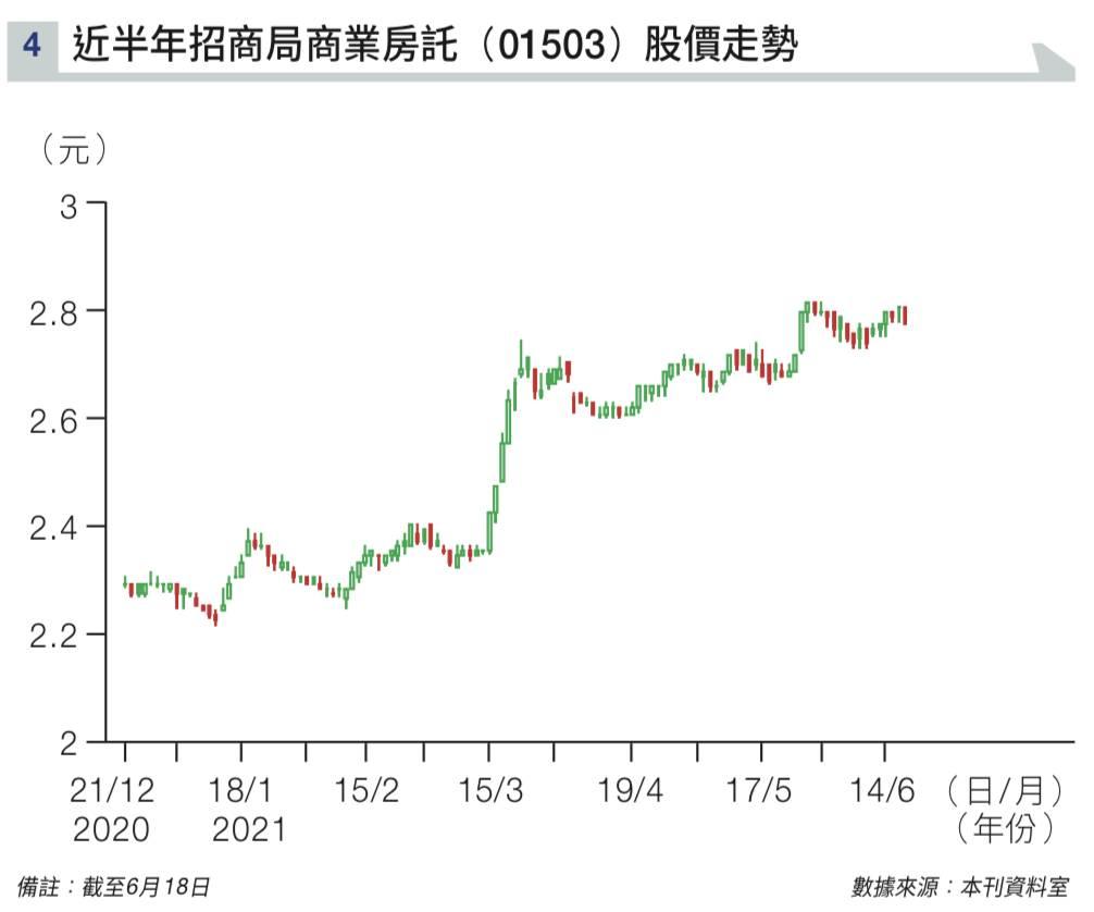 樓市上升帶動收租股! 盤點5隻收租股REITs 走勢強、息率高達9厘!